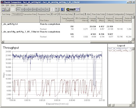 Linksys WRE54G - Close range AP to STA (downlink) Direct vs. Repeater throughput