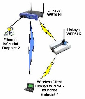Linksys WRE54G - Repeating Performance Test Setup