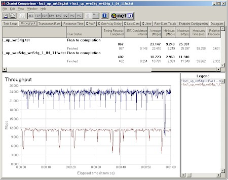 Linksys WRE54G - Close range STA to AP (uplink) Direct vs. Repeater throughput